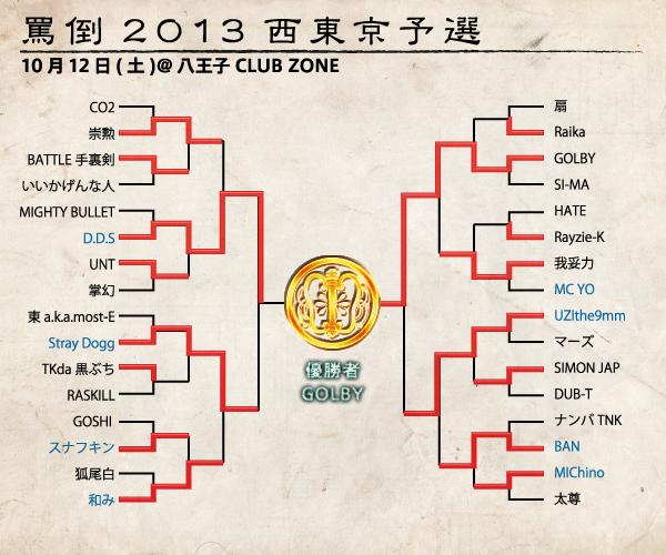 bt_nishitokyo_tree 予選  大波乱が予想された八王子予選。今大会の為に招集され